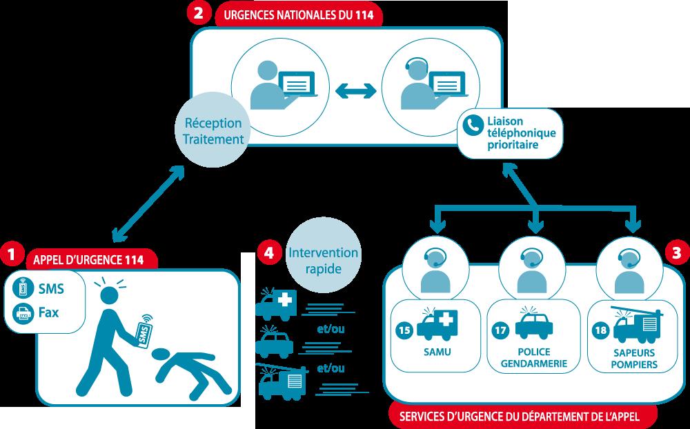 1: appel d'urgence 114. 2: urgences nationales. 3: services d'urgence du département de l'appel. 4: intervention rapide.