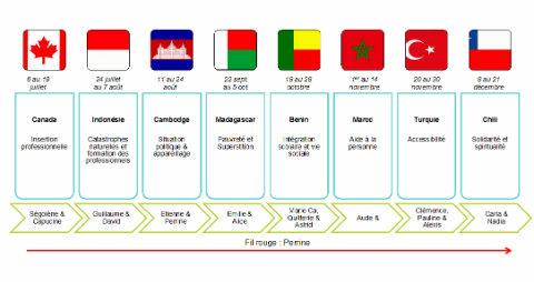 Schéma présentant les thématiques abordées dans chaque pays