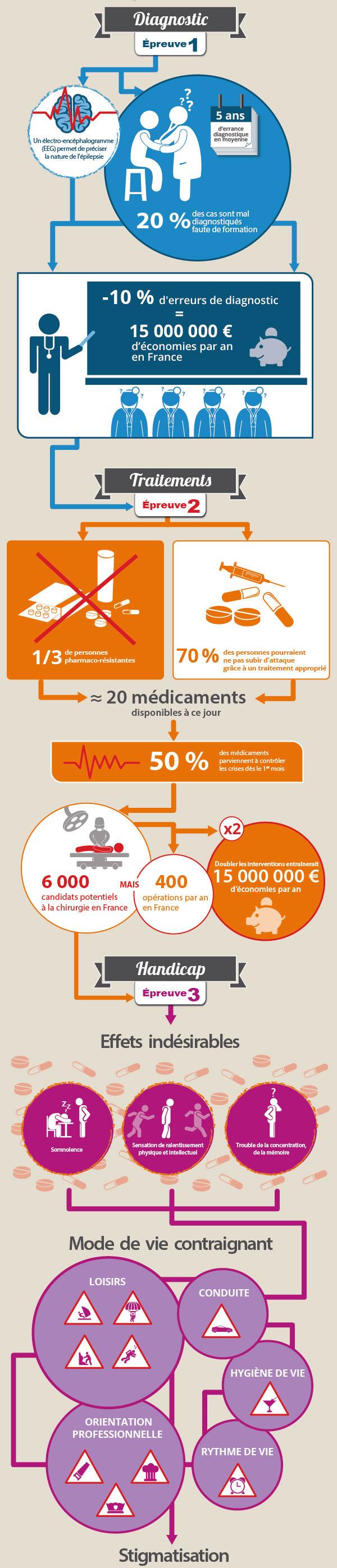 [Infographie] Que connaissez-vous de l'épilepsie?