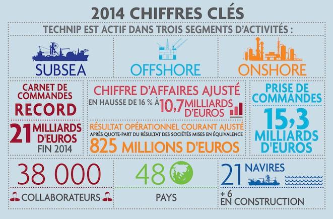 Technip en chiffres: Technip est actif dans trois segments d'activités: Subsea, Offshore et Onshore. 21 milliards d'euros de commandes en 2014. Un chiffre d'affaire ajusté en hausse de 16% à 10,7 milliards d'euros. 15,3 milliards d'euros de prise de commandes. 38000 collaborateurs présents dans 48 pays. 21 navires.