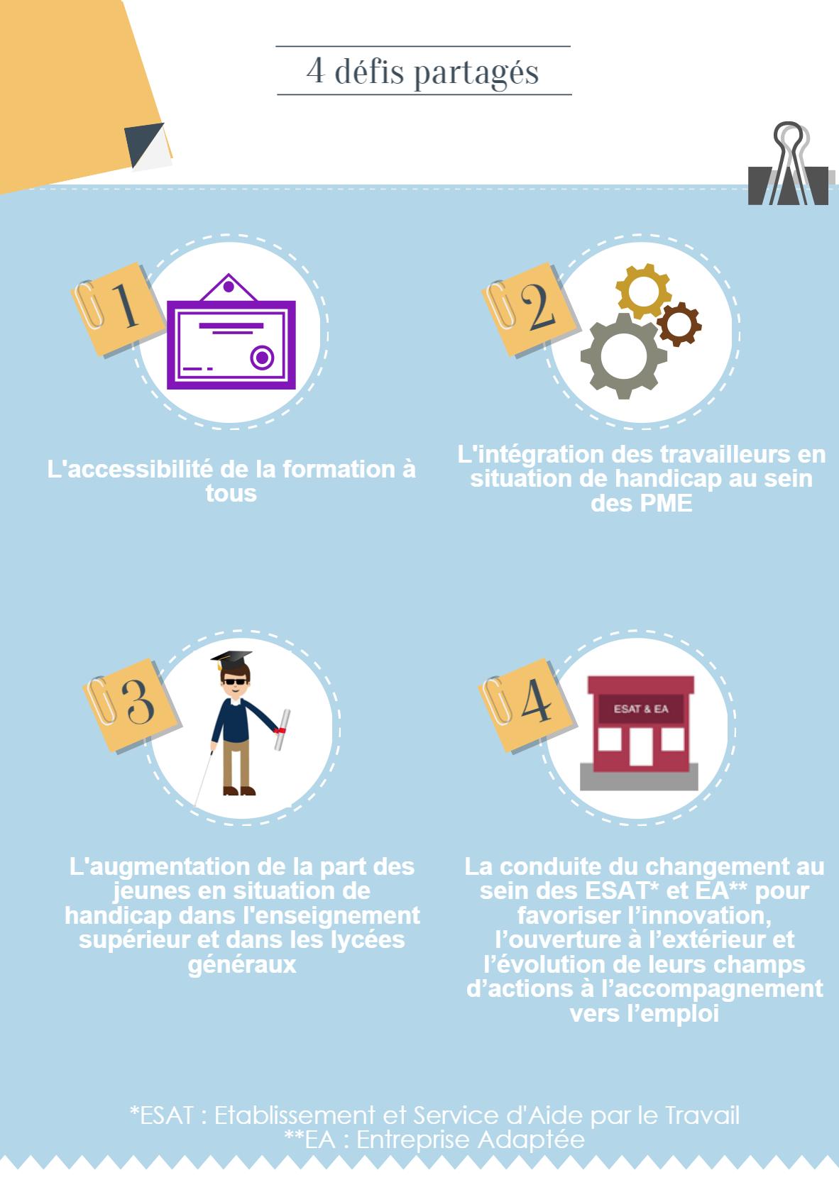 4 défis partagés : L'accessibilité de la formation à tous L'intégration des travailleurs en situation de handicap au sein des PME L'augmentation de la part des jeunes en situation de handicap dans l'enseignement supérieur et dans les lycées généraux La conduite du changement au sein des ESAT* et EA** pour favoriser l'innovation, l'ouverture à l'extérieur et l'évolution de leurs champs d'actions à l'accompagnement vers l'emploi *ESAT : Etablissement et Service d'Aide par le Travail **EA : Entreprise Adaptée