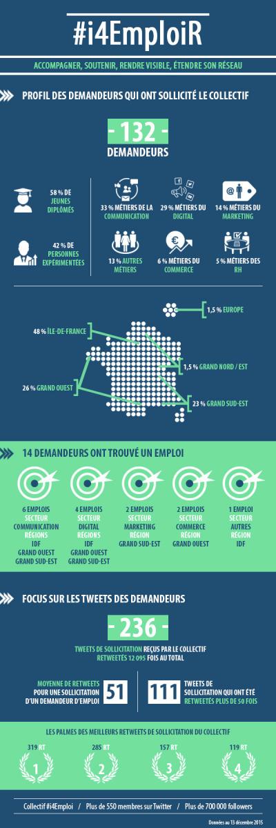 infographie-i4emploi-last-call-15122015