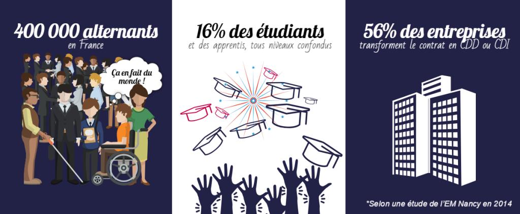 400 000 alternants en contrat d'alternance en France, 16% des etudiants et des apprentis, tous niveaux confondus, 56%des entreprises transforment le contrat en CDD ou CDI