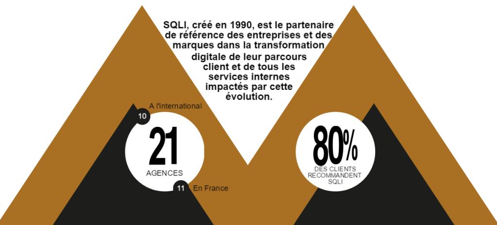 SQLI, créé en 1990, est le partenaire de référence des entreprises et des marques dans la transformation digitale de leur parcours client et de tous les services internes impactés par cette évolution. 21 agences. 80% de clients recommandent SQLI.