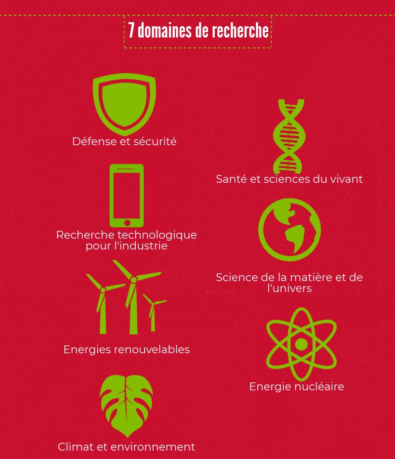 7 domaines de recherche: Défense et sécurité Santé et sciences du vivant Recherche technologique pour l'industrie Science de la matière et de l'univers Energies renouvelables Energie nucléaire Climat et environnement