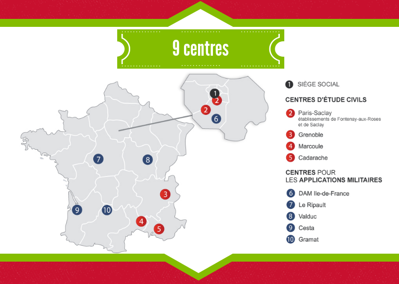 9 centres : Siège social et centre de Paris Saclay en Ile de France. CEA Grenoble. CEA Marcoule. CEA Cadarache. Centres pour applications militaires : DAM Ile de France. Le Ripault. Valduc. Cesta. Gramat.