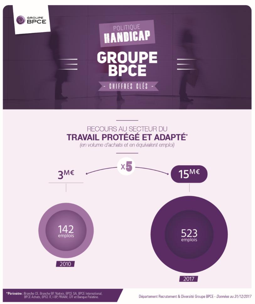 P.H.A.R.E.: un projet lumineux du Groupe BPCE pour développer le secteur protégé et adapté