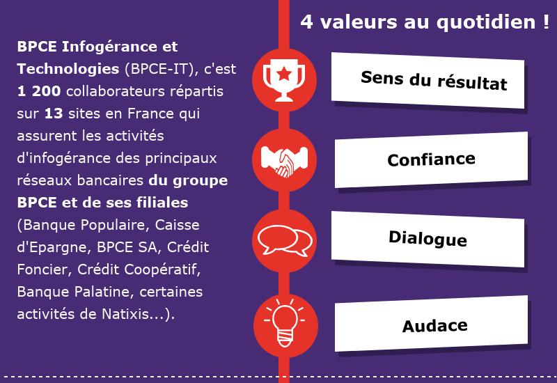 BPCE Infogérance et Technologies (BPCE-IT), c'est 1 200 collaborateurs répartis sur 13 sites en France qui assurent les activités d'infogérance des principaux réseaux bancaires du groupe BPCE et de ses filiales (Banque Populaire, Caisse d'Epargne, BPCE SA, Crédit Foncier, Crédit Coopératif, Banque Palatine, certaines activités de Natixis...). 4 valeurs clés : Sens du résultat, Confiance, Dialogue, Audace.