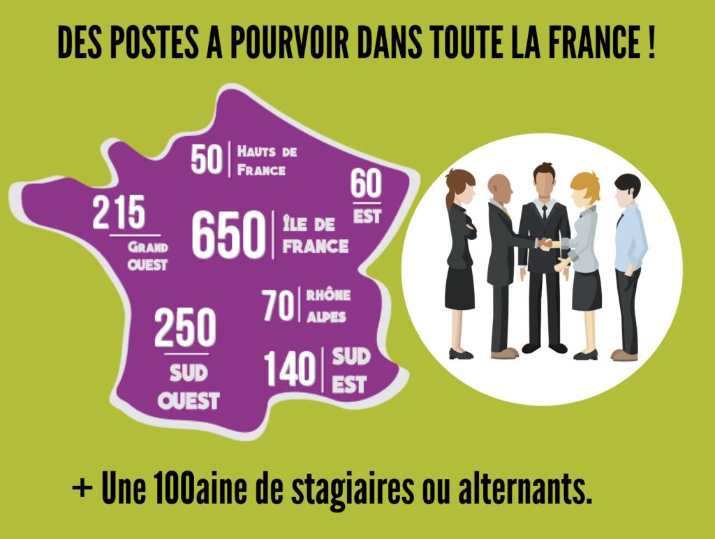 DES POSTES A POURVOIR DANS TOUTE LA FRANCE! 50 Hauts de France, 60 dans l'est, 215 dans le grand ouest, 650 en île de France, 250 dans le Sud Ouest, 70 en Rhône Alpes, 140 dans le sud est et plus d'une centaine de stagiaires ou alternants.
