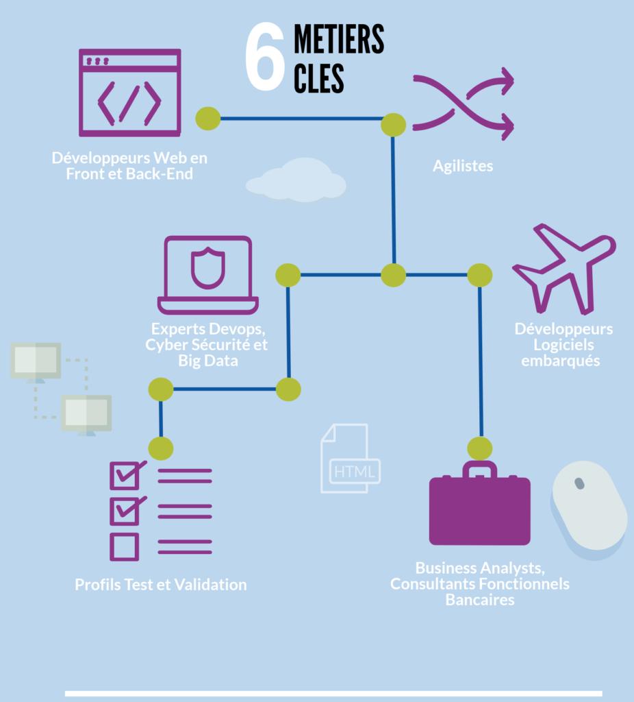 6 métiers clés: Développeurs Web en Front et Back-End, Agilistes, Experts Devops, Cyber Sécurité et Big Data,Profils Test et Validation, Business Analysts, Consultants Fonctionnels Bancaires