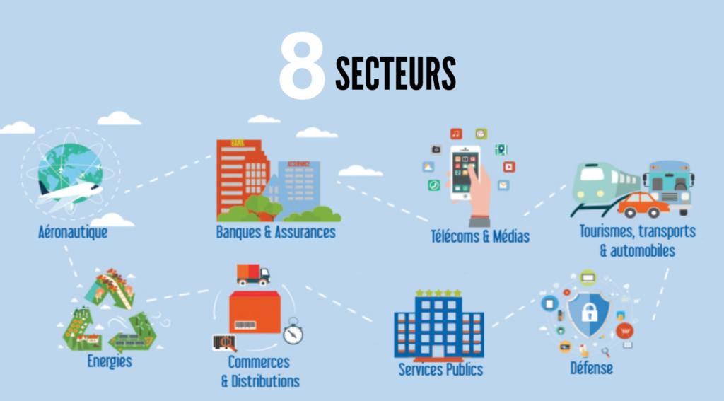 9 secteurs: Aéronautique, Banque et assurances, Télécoms et médias, Tourismes, transports et automobiles, energies, commerces et distributions, services publics, défense.