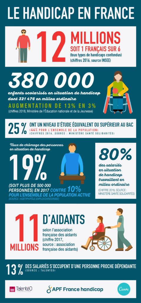 Le handicap en France: 12 millions de personnes sont en situation de handicap, soit 1 français sur 6 (tous types de handicaps confondus) (chiffres 2016, source INSEE). 380 000 enfants scolarisés en situation de handicap augmention de 13% à 3%. (chiffres 2017, source Ministère santé solidarités). 25% ont un niveau d'étude équivalent ou supérieur au bac (44% pour l'ensemble de la population) (chiffres 2016, source: Ministère Santé Solidarités). Taux de chômage des personnes en situation de handicap est de 19% (soit plus de 500 000 personnes) en 2017 contre 10% pour l'ensemble de la population active. (Source Agefiph/Pôle Emploi/DARES/INSEE). 80% des salariés en situation de handicap travaillent en milieu ordinaire (Chiffre 2016, source: Ministère santé solidarités). 11 millions d'aidants selon l'association française des aidants (chiffre 2017, source: association française des aidants). 13% des salariés s'occupent d'une personne proche dépendante. (Source: Talentéo).