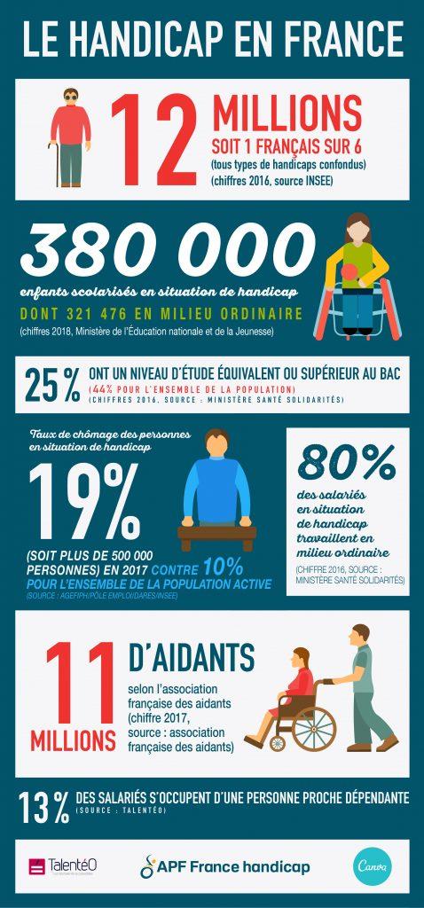 Le handicap en France : 12 millions de personnes sont en situation de handicap, soit 1 français sur 6 (tous types de handicaps confondus) (chiffres 2016, source INSEE). 380 000 enfants scolarisés en situation de handicap augmention de 13% à 3%. (chiffres 2017, source Ministère santé solidarités). 25% ont un niveau d'étude équivalent ou supérieur au bac (44% pour l'ensemble de la population) (chiffres 2016, source : Ministère Santé Solidarités). Taux de chômage des personnes en situation de handicap est de 19% (soit plus de 500 000 personnes) en 2017 contre 10% pour l'ensemble de la population active. (Source Agefiph/Pôle Emploi/DARES/INSEE). 80% des salariés en situation de handicap travaillent en milieu ordinaire (Chiffre 2016, source : Ministère santé solidarités). 11 millions d'aidants selon l'association française des aidants (chiffre 2017, source : association française des aidants). 13% des salariés s'occupent d'une personne proche dépendante. (Source : Talentéo).