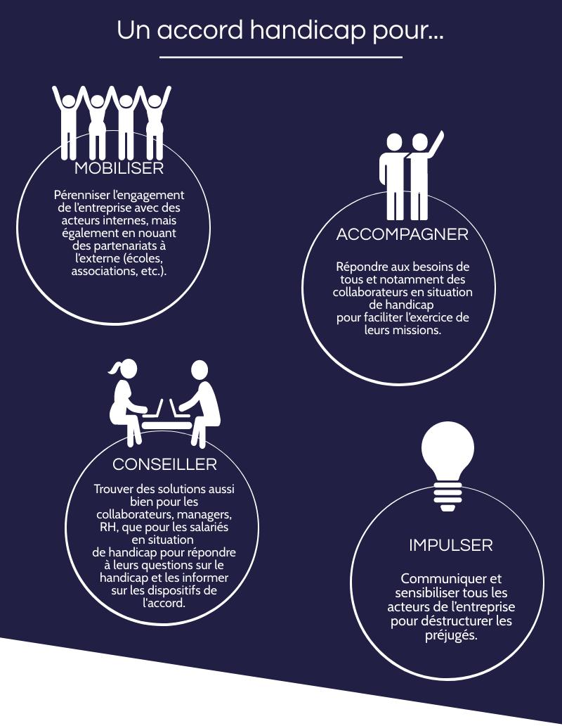 Un accord handicap pour... Mobiliser : Pérenniser l'engagement de l'entreprise avecdes acteurs internes, mais également en nouant des partenariats à l'externe (écoles, associations, etc.). Accompagner : Répondre aux besoins de tous et notamment des collaborateurs en situation de handicap pour faciliter l'exercice de leurs missions. Conseiller : Trouver des solutions aussi bien pour les collaborateurs, managers, RH, que pour lessalariés en situation de handicap pour répondre àleurs questions sur le handicap et les informer sur les dispositifs de l'accord. Impulser : Communiquer et sensibiliser tous les acteurs de l'entreprise pour déstructurer les préjugés.